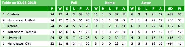 Premier League Table 02-02-10
