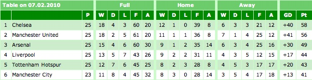 Premier League Table 07-02-10