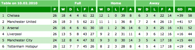 Premier League Table 10-02-10