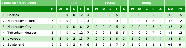 Premier League Table 12-09-09