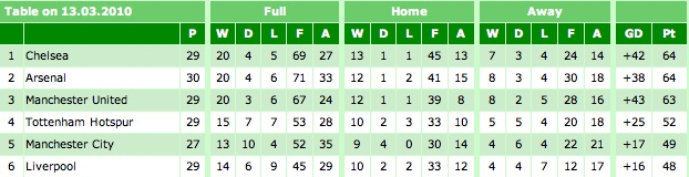 Premier League Table 13-03-10