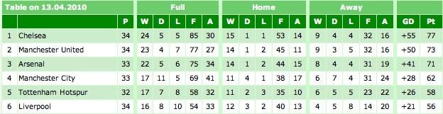 Premier League Table 13-04-10