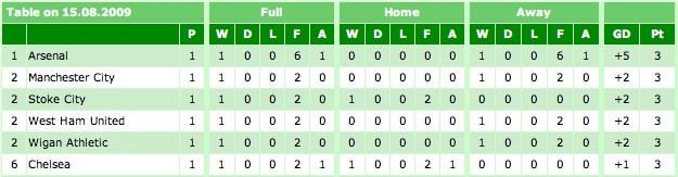 Premier League Table 15-08-09