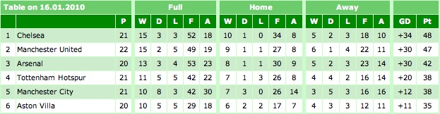 Premier League Table 16-01-10