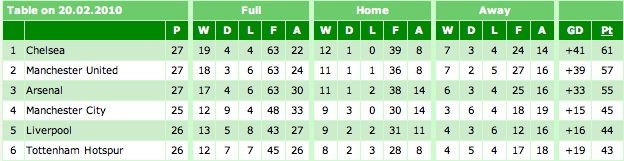 Premier League Table 20-02-10