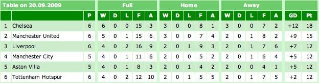 Premier League Table 20-09-09