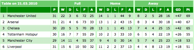 Premier League Table 21-03-10