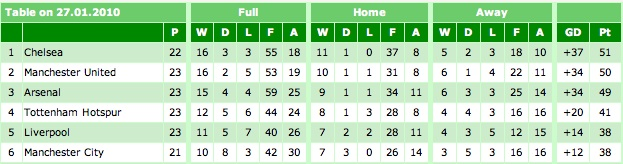 Premier League Table 27-01-10