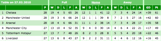 Premier League Table 27-02-10