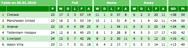 Premier League Table 30-01-10
