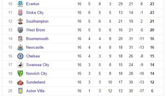 Bottom half of the Premier League table 16th December